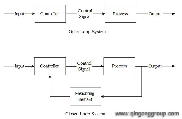 open and closed loop control system 2 essay The plot with open loop step response of the system is shown below: the second experimental study of the laboratory was the position proportional control of a closed loop system torsional mechanism system essay.